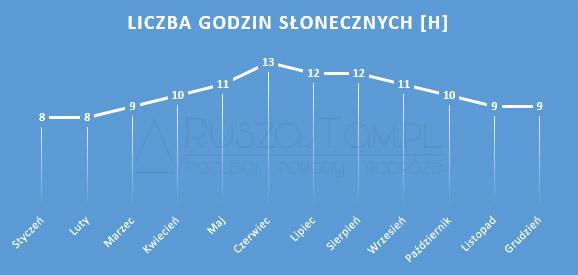 Liczba godzin słonecznych - RuszajTam.pl