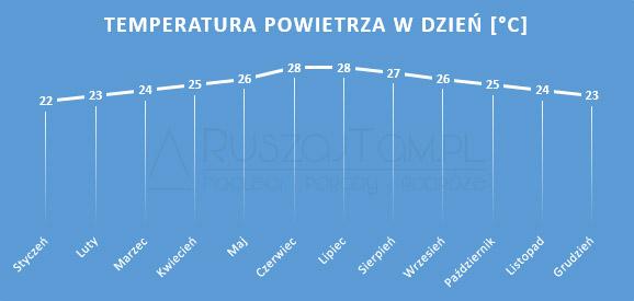 ŚREDNIE TEMPERATURY W EGIPCIE - RuszajTam.pl